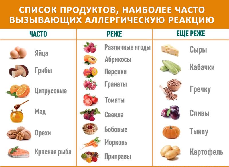 список аллергенных продуктов